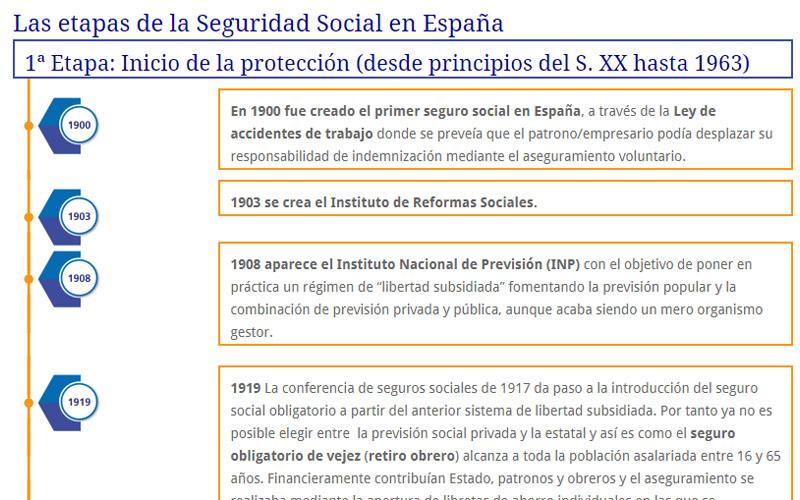 Historia de la Seguridad Social: El inicio del Estado del Bienestar