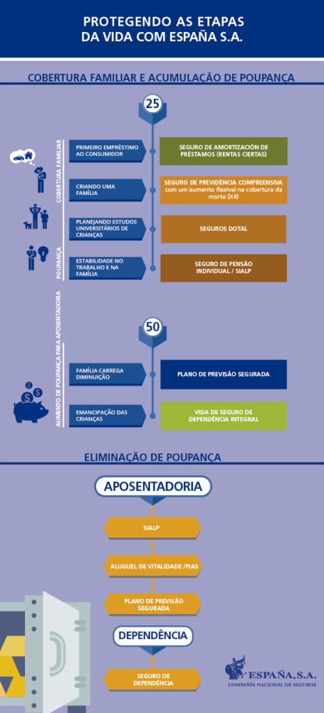 Protegendo as etapas da vida COM ESPAÑA S.A.